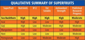 superfruits summary 300x141 The Synergistic Health Benefits of Sea Buckthorn